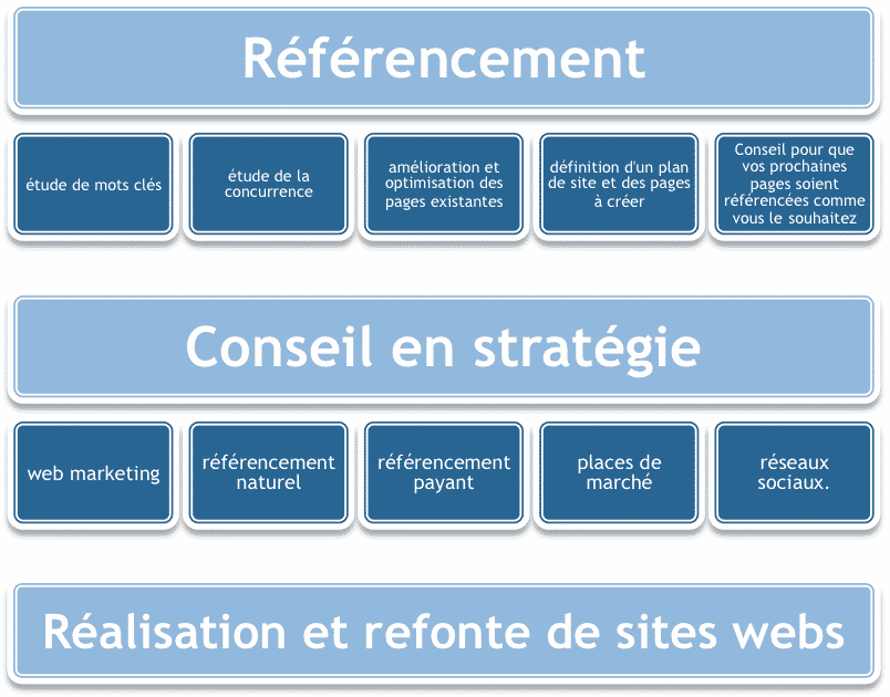 referencement-conseil-en-strategie-internet-refonte-site-web