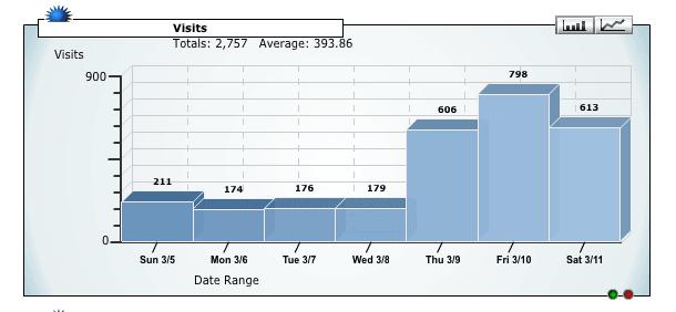 statistiques-du nombre-de visites-dun-site-web sur ovh