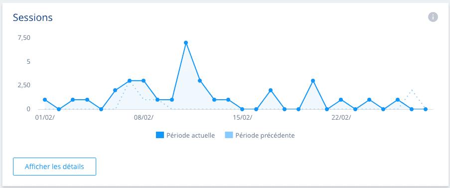 Statistiques chez 1and1 Nombre de sessions pour un site web