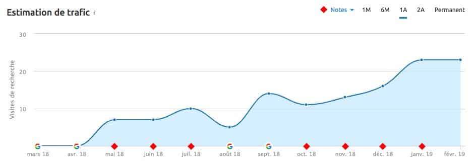 évolution du trafic sur le site minutie sellerie